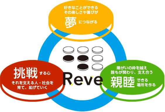 一般社団法人Reve(レーヴ)